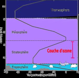 Altitude et températures