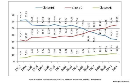 Evolution de la population par classes économiques. Source : FGV